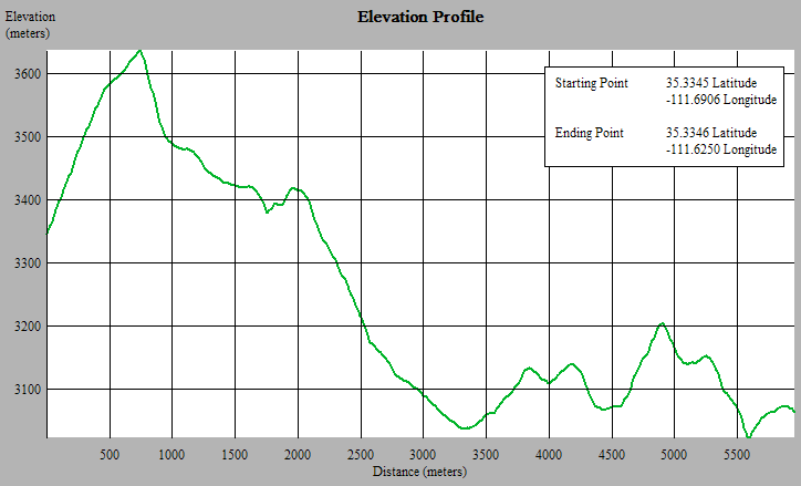 Terrain elevation profile with 3DEM